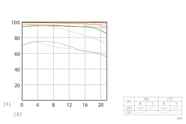 Wykres MTF